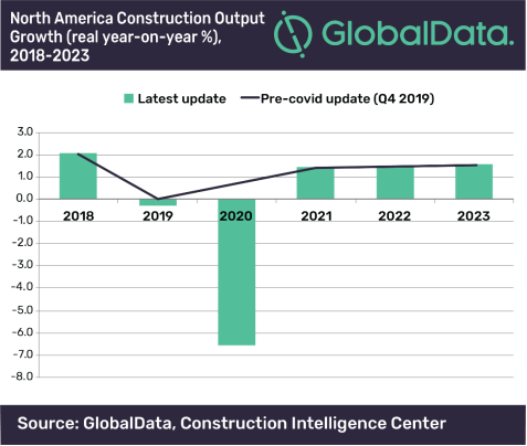 north america construction output growth