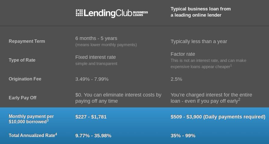 Lendingclub details